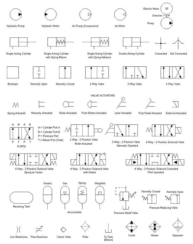 hydraulic pneumatic and electrical schematic software hydraulic schematic symbols